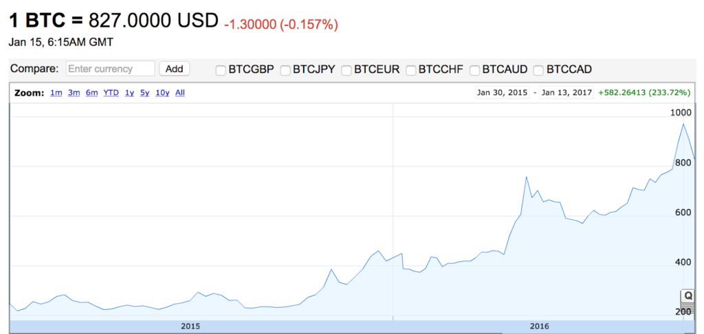 During last 3 years Bitcoin price have grown exponentially
